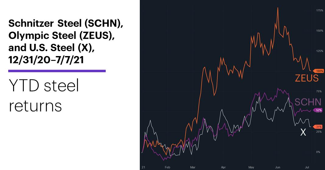 Chart 1: Schnitzer Steel (SCHN), Olympic Steel (ZEUS), U.S. Steel (X), 12/31/20–7/7/21. Steel stocks price chart. YTD steel returns.