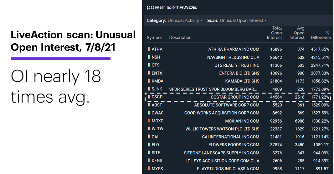 Chart 1: LiveAction scan: Unusual Open Interest, 7/8/21. Unusual options activity. OI nearly 18 times avg.