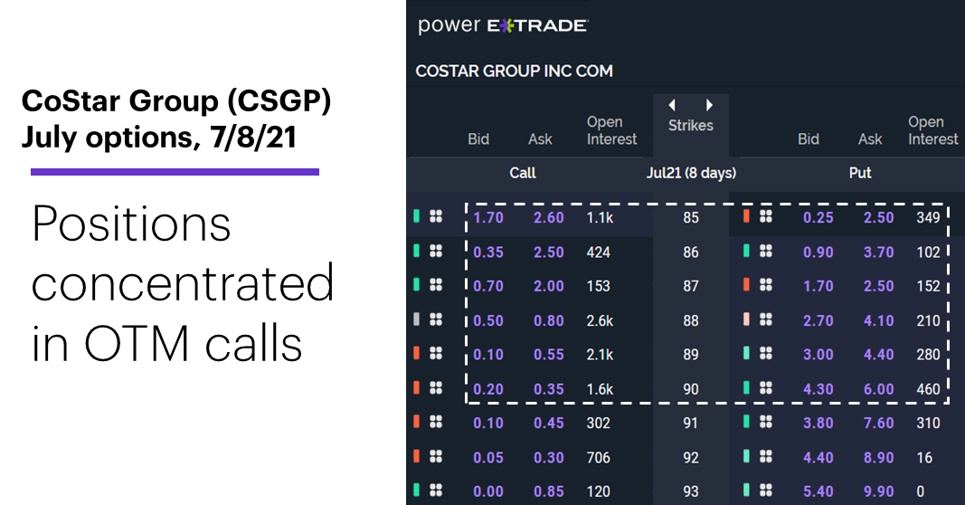 Chart 2: CoStar Group (CSGP) July options. CSGP options chain. Positions concentrated in OTM calls.
