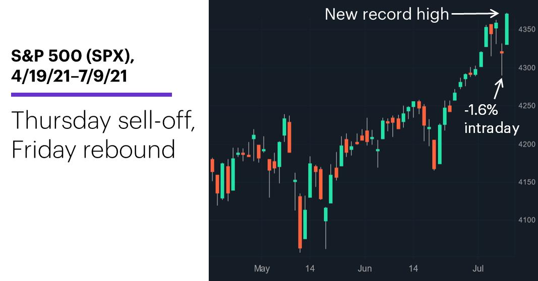 Chart 1: S&P 500 (SPX), 4/19/21–7/9/21. S&P 500 (SPX) price chart. Thursday pullback, Friday rebound.