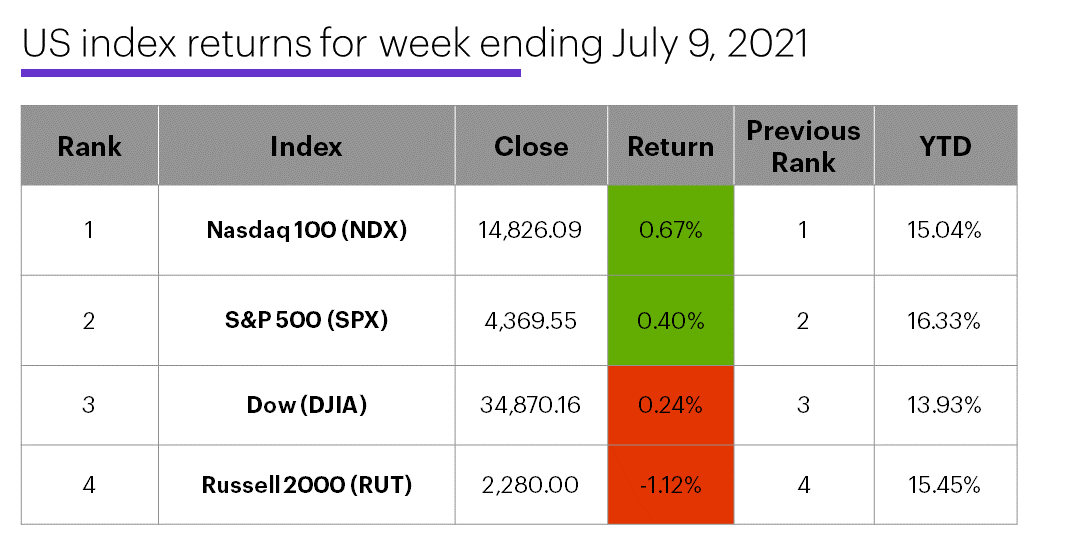 US stock index performance table for week ending 7/9/20. S&P 500 (SPX), Nasdaq 100 (NDX), Russell 2000 (RUT), Dow Jones Industrial Average (DJIA).