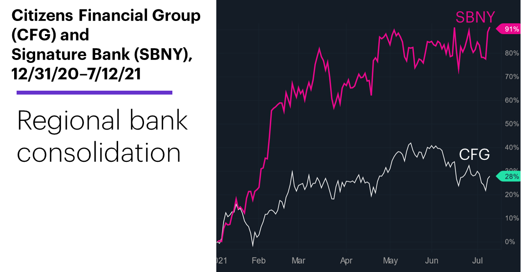 Chart 1: Citizens Financial Group (CFG) and Signature Bank (SBNY), 12/31/20–7/12/21. Regional bank stocks price chart. Regional bank consolidation.