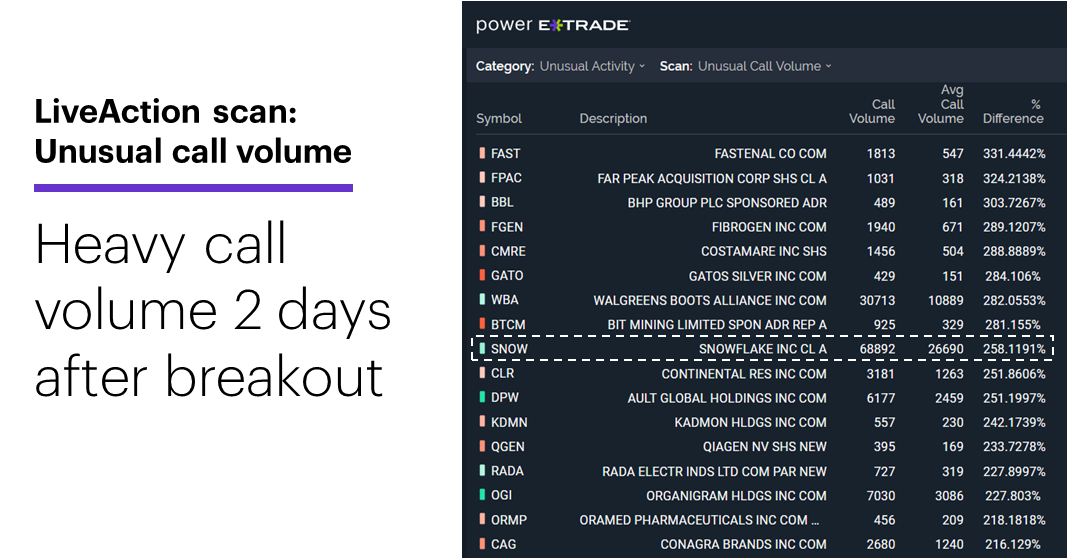 Chart 2: LiveAction scan: Unusual call volume. Unusual options volume. Heavy call volume 2 days after breakout.