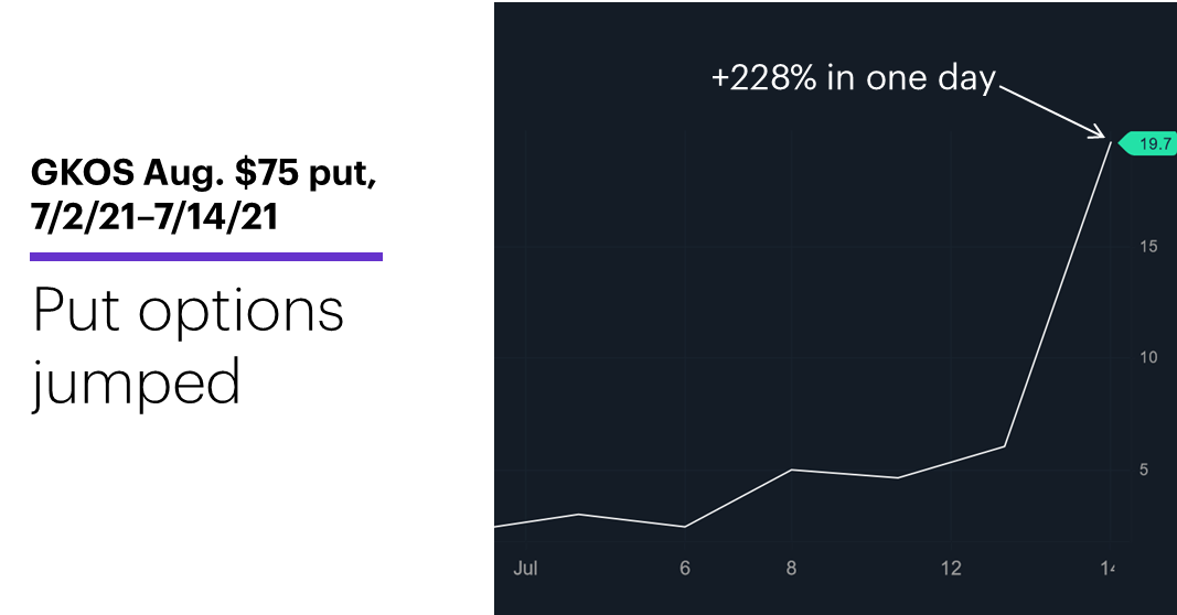 Chart 2: GKOS Aug. $75 put, 7/2/21–7/14/21. Glaukos (GKOS) options price chart. Put options jumped.