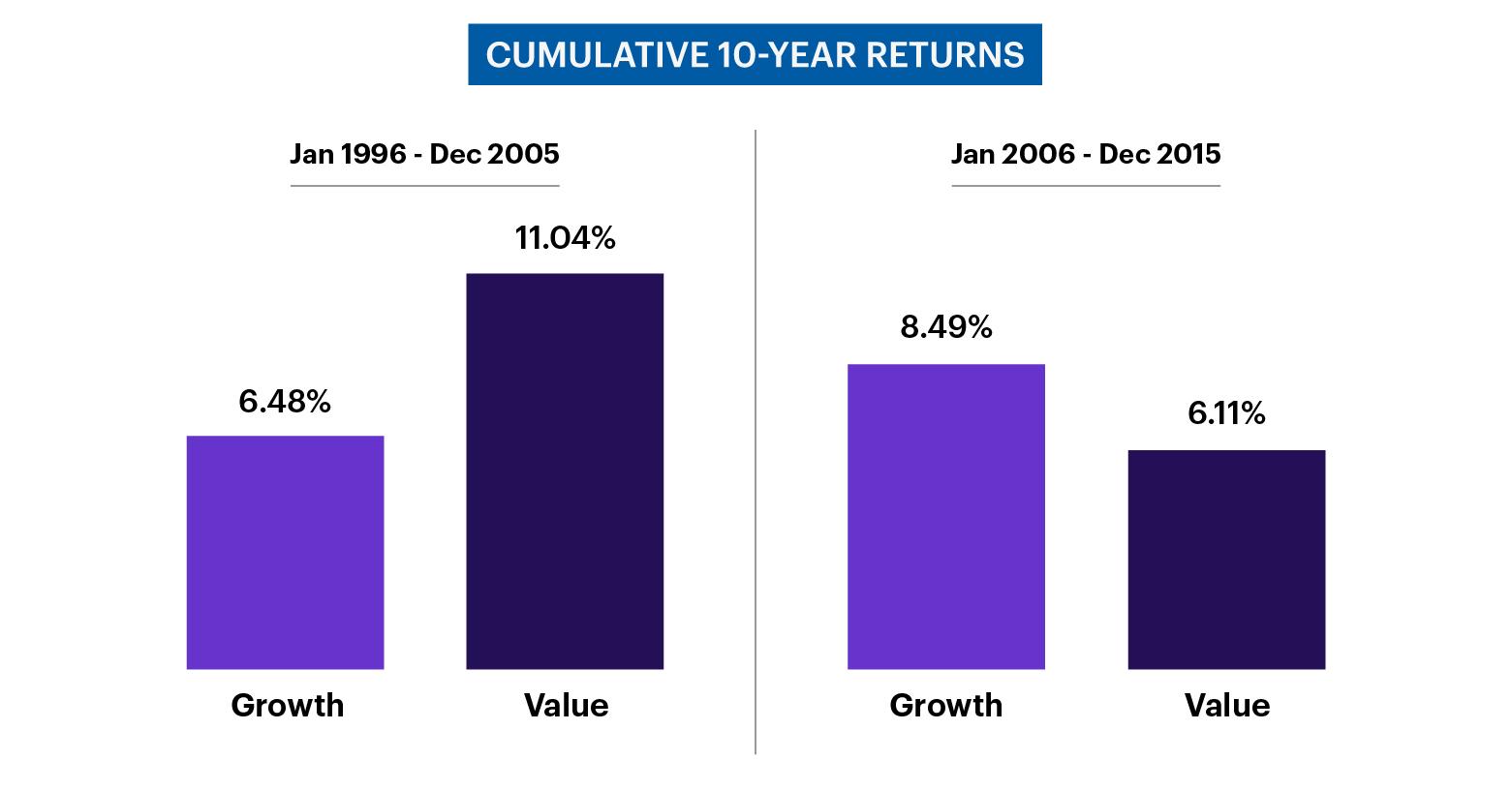 chart - cumulative 10-year returns