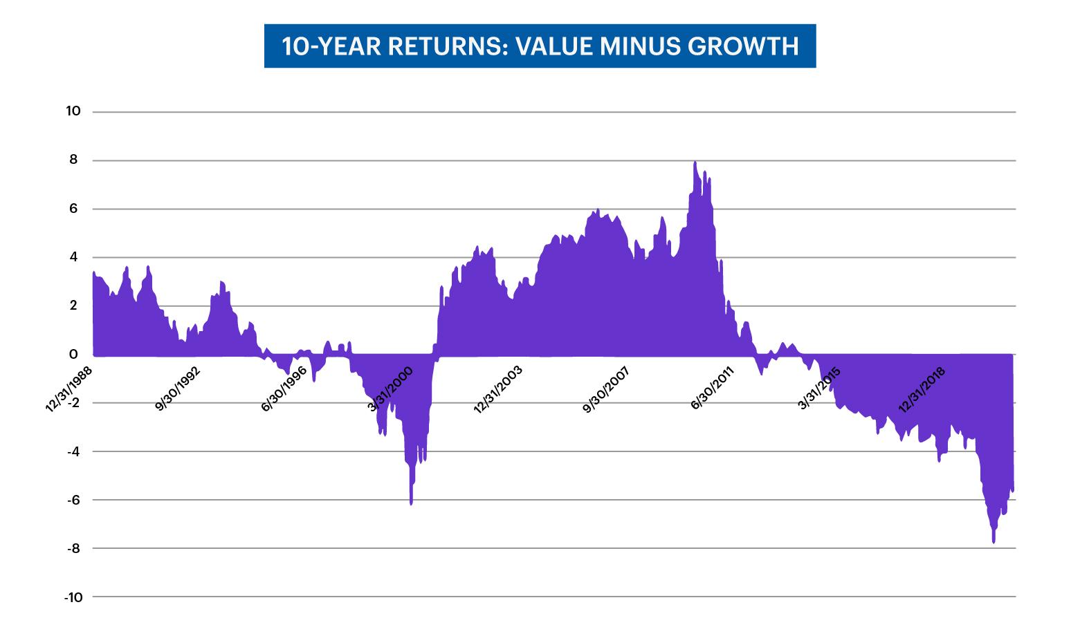 chart - cumulative 10-year returns; value minus growth