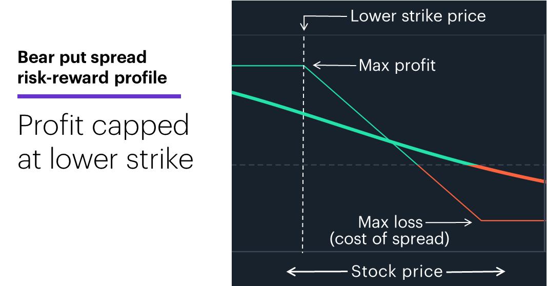 Chart 1: Bear put spread risk-reward profile. Profit capped at lower strike price.