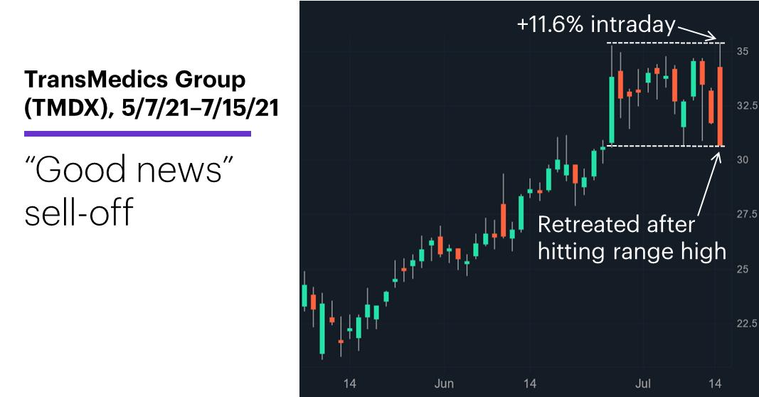 "Chart 2: TransMedics Group (TMDX), 5/7/21–7/15/21. TransMedics Group (TMDX) price chart. ""Good news"" sell-off."