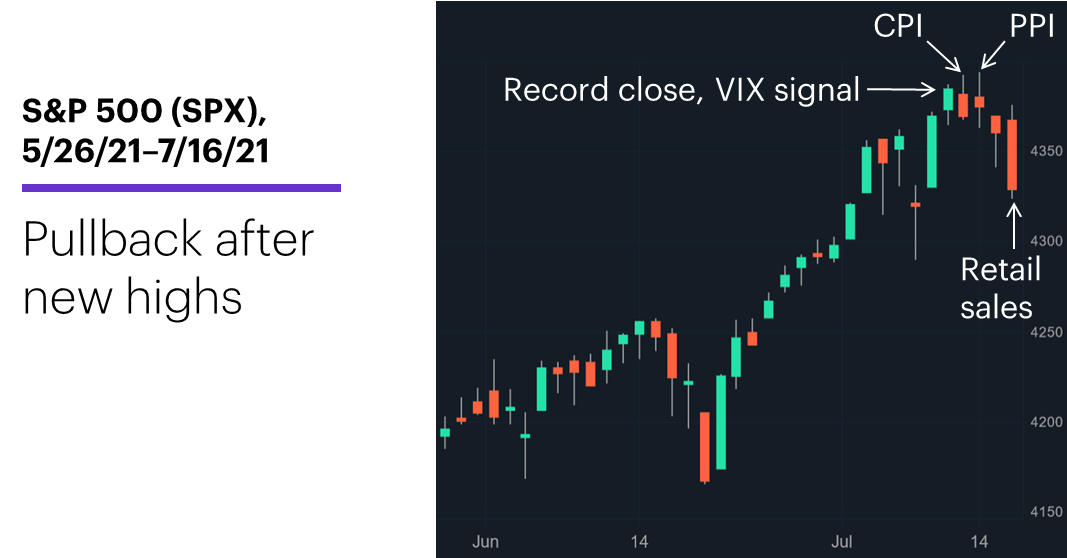 Chart 1: S&P 500 (SPX), 5/26/21–7/16/21. S&P 500 (SPX) price chart. Mild pullback.