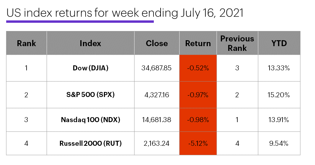 US stock index performance table for week ending 7/16/20. S&P 500 (SPX), Nasdaq 100 (NDX), Russell 2000 (RUT), Dow Jones Industrial Average (DJIA).