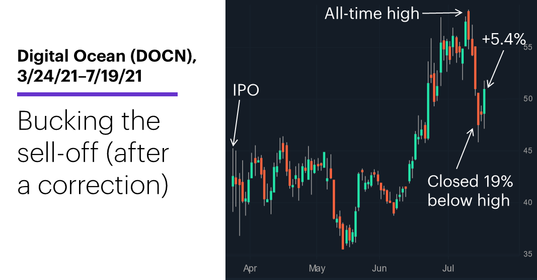 Chart 2: Digital Ocean (DOCN), 5/25/21–7/19/21. Digital Ocean (DOCN) price chart. Bucking the sell-off (after a correction).