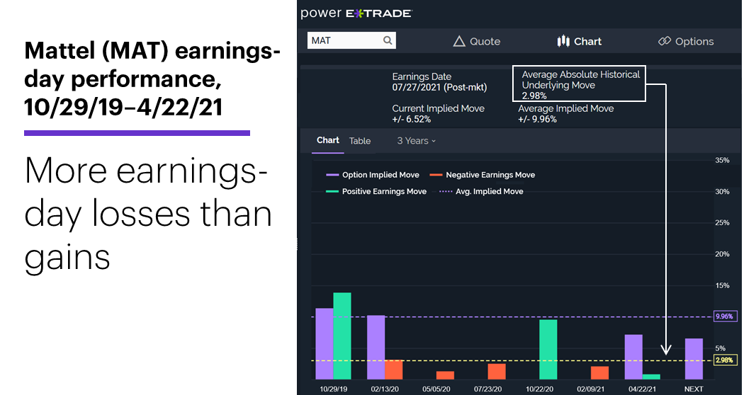 Chart 2: Mattel (MAT) earnings-day performance, 10/29/19–4/22/21. More earning-day losses than gains.