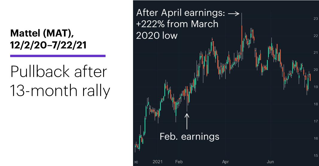 Chart 1: Mattel (MAT), 12/2/20–7/22/21. Mattel (MAT) price chart. Pullback after 13-month rally.