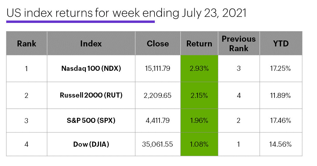 US stock index performance table for week ending 7/23/20. S&P 500 (SPX), Nasdaq 100 (NDX), Russell 2000 (RUT), Dow Jones Industrial Average (DJIA).
