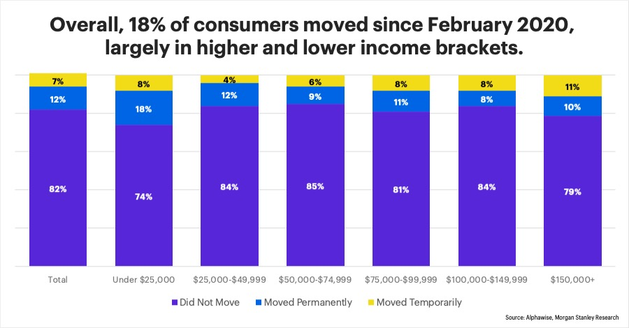 Chart - Overall, 18% of consumers moved since February 2020, largely in higher and lower income brackets.