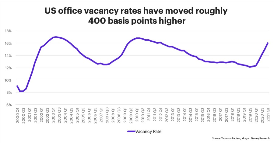 Chart - US office vacancy rates have moved roughly 400 basis points higher