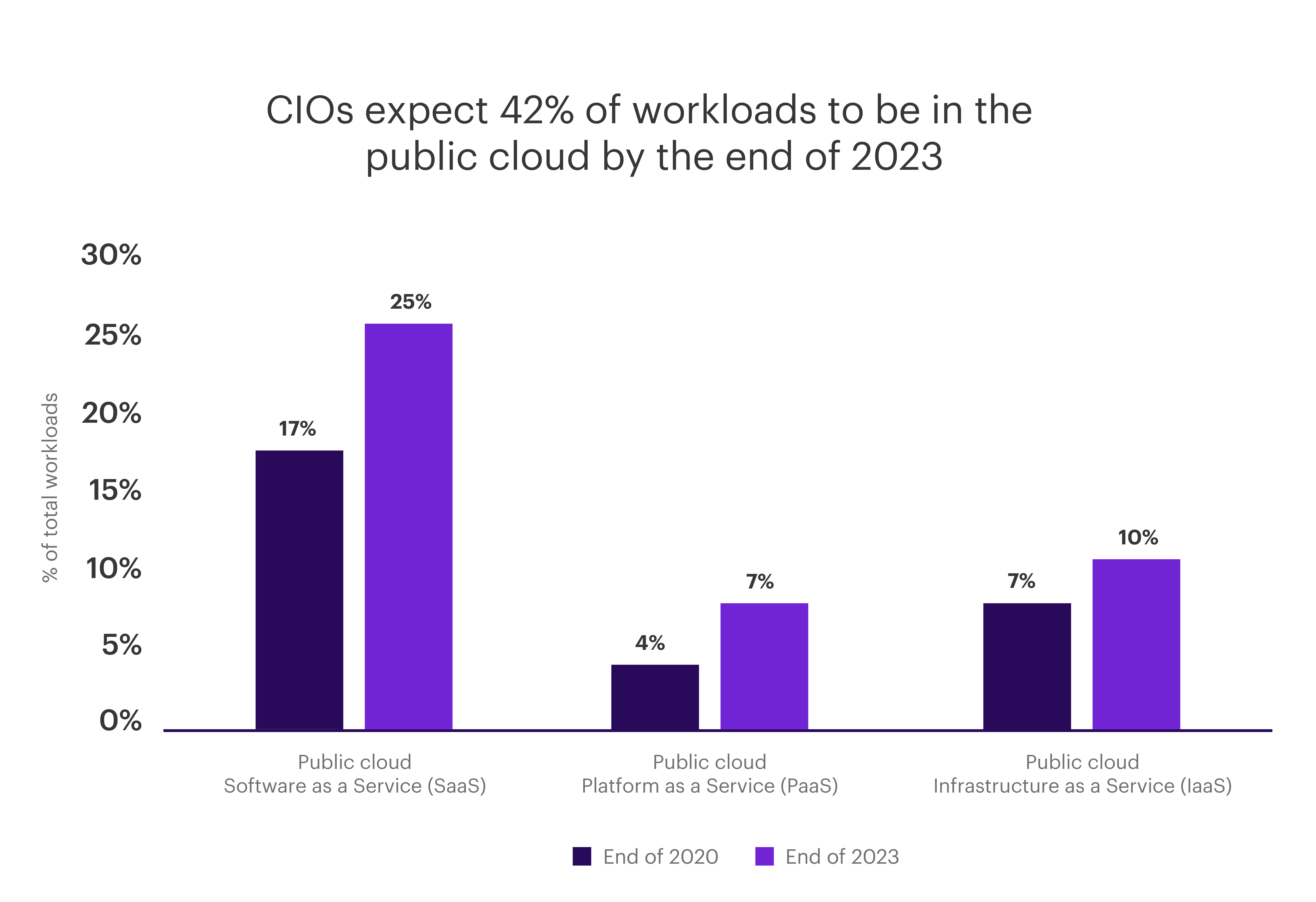 Chart - CIOs expect 42% of workloads to be in the public cloud by the end of 2023.