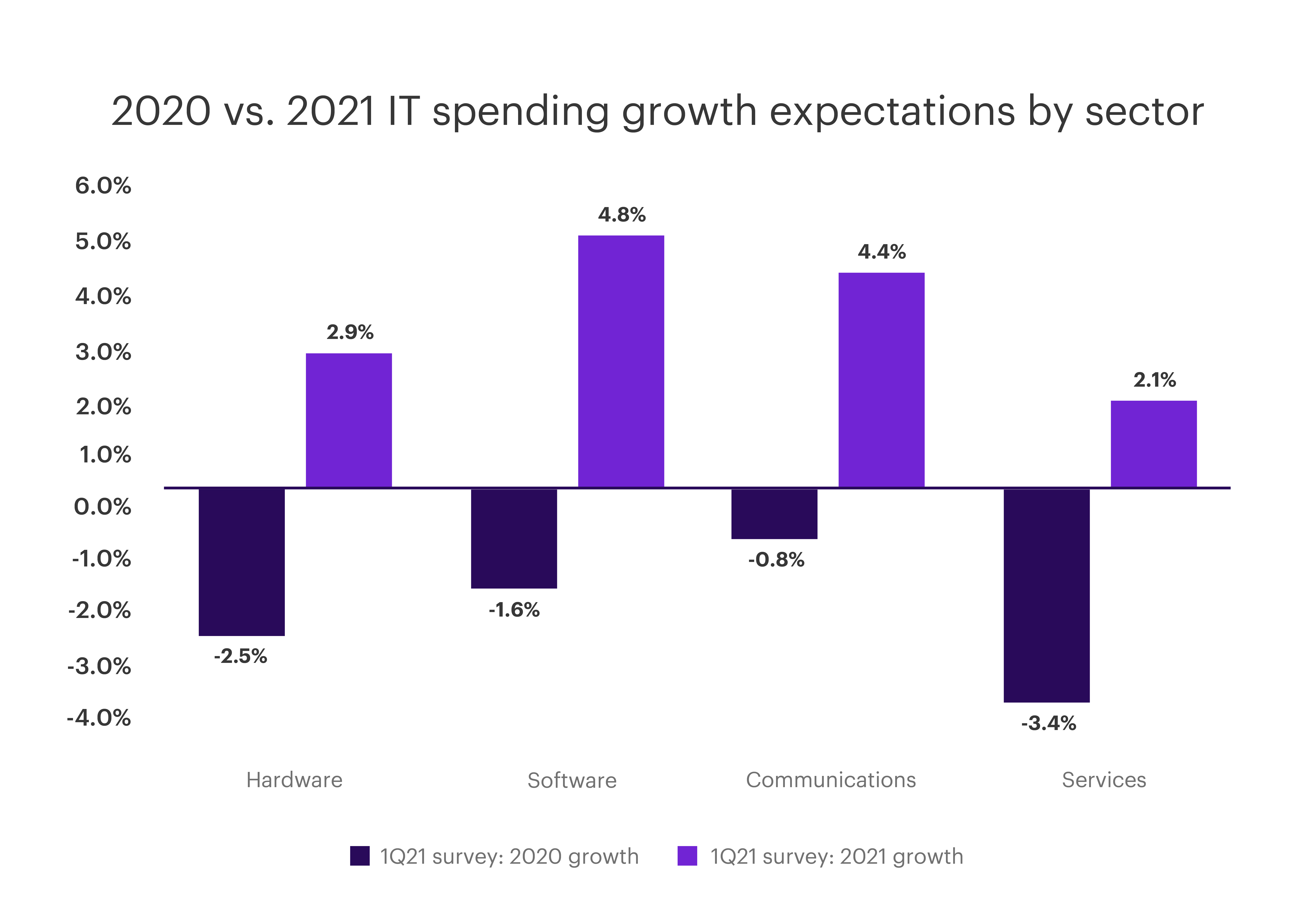 Chart - 2020 vs. 2021 IT spending growth expectations by sector.