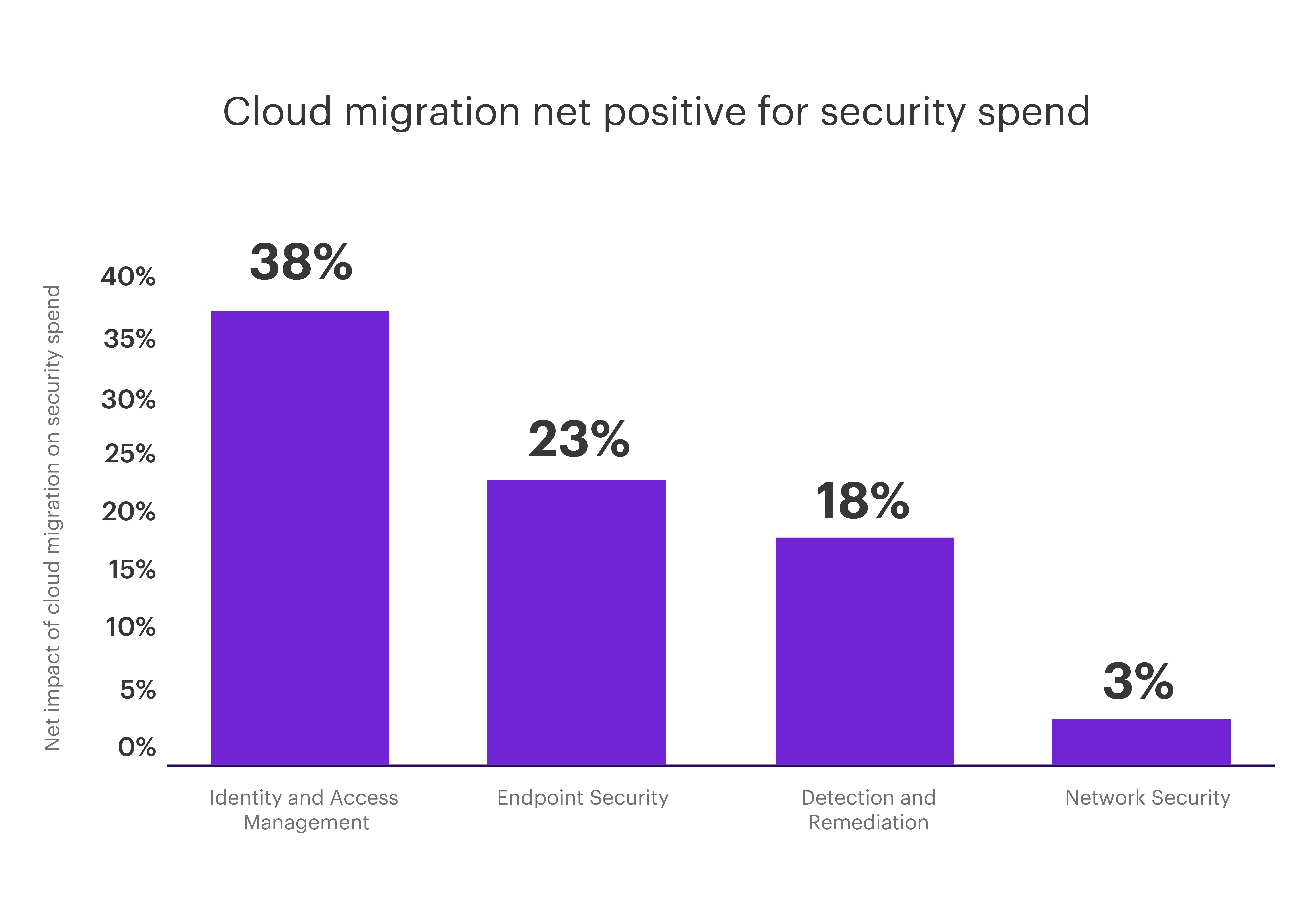 Chart - Cloud migration net positive for security spend.