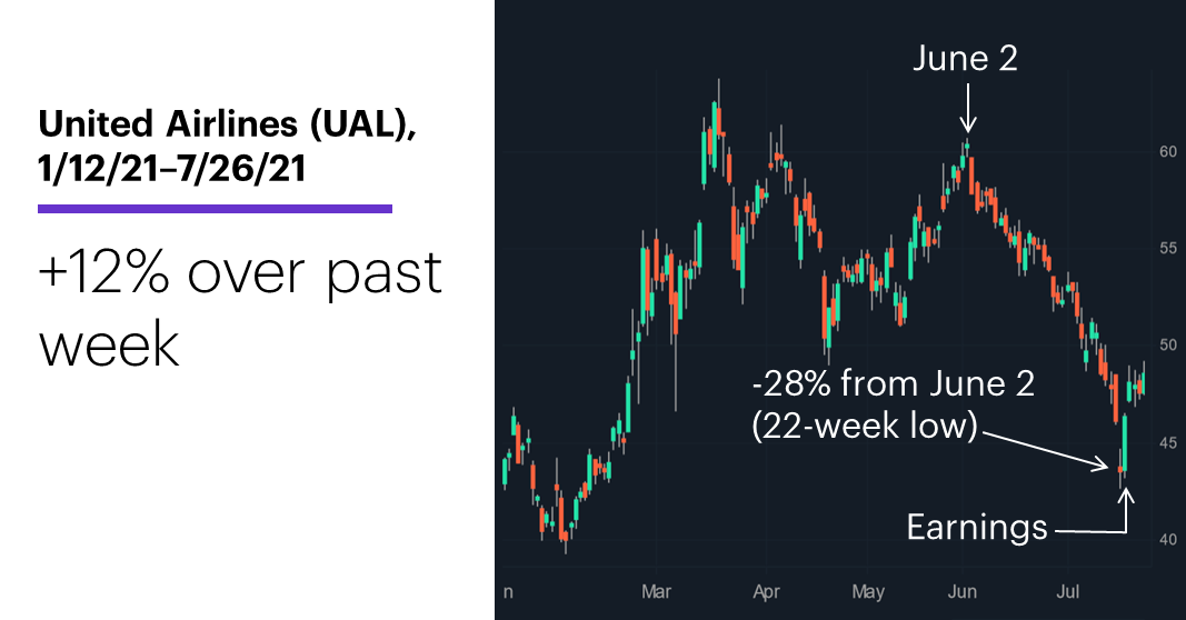 Chart 1: United Airlines (UAL), 1/12/21–7/26/21. United Airlines (UAL) price chart. +12% over past week.