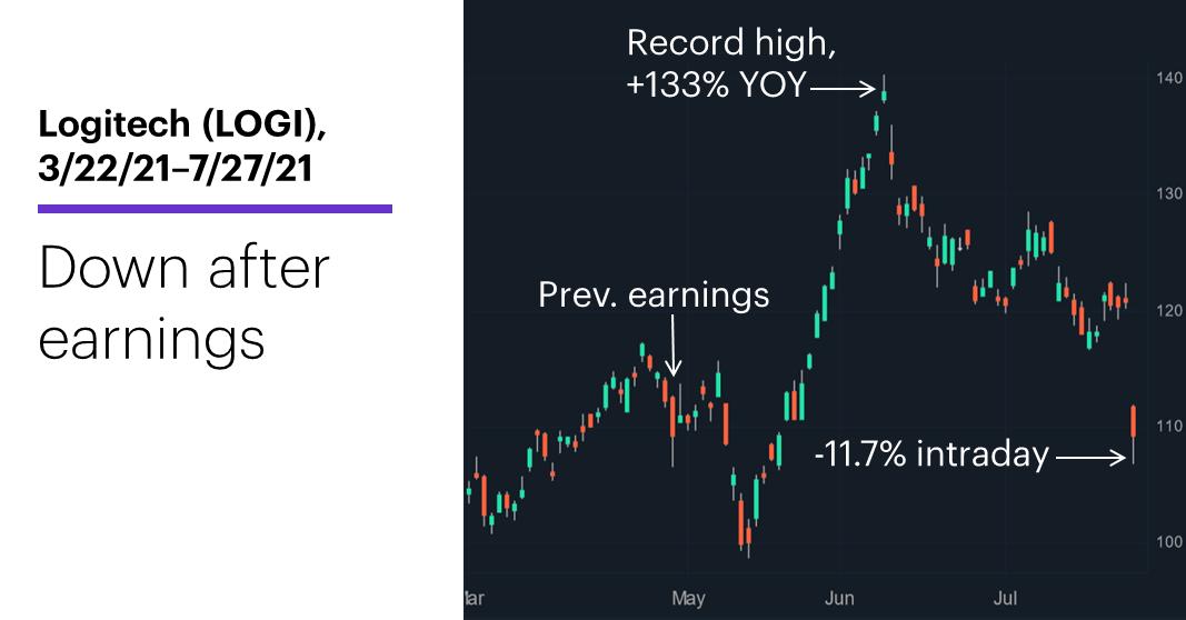 Chart 1: Logitech (LOGI), 3/22/21–7/27/21. Logitech (LOGI) price chart. Down after earnings.