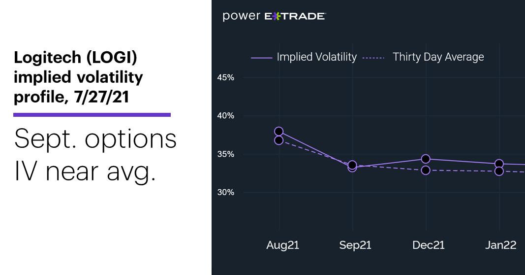 Chart 2: LOGI implied volatility profile, 7/27/21. Logitech (LOGI) options implied volatility. Average IV for Sept. options.