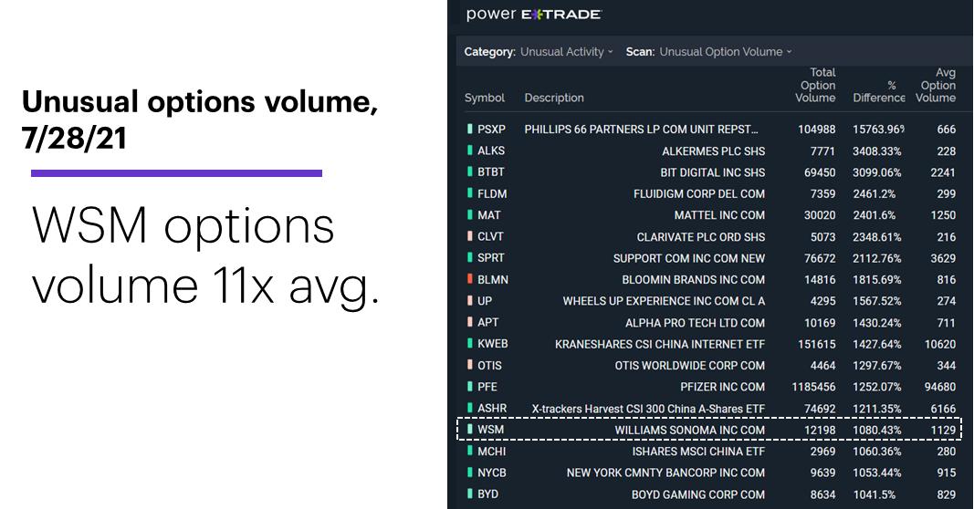 Chart 1: Unusual options volume, 7/28/21. WSM options volume 11 times avg.
