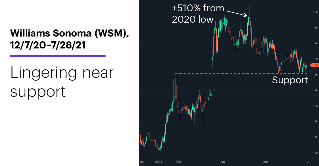 Chart 2: Williams Sonoma (WSM), 12/7/20–7/28/21. Williams Sonoma (WSM) price chart. Lingering near support. options.
