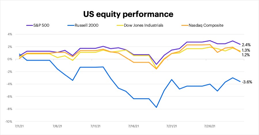 July 2021 US equity performance