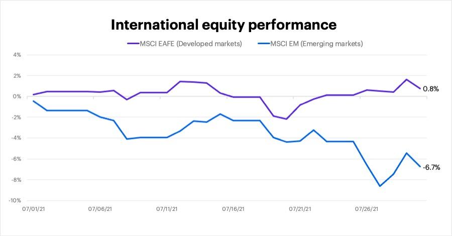 July 2021 international equity performance