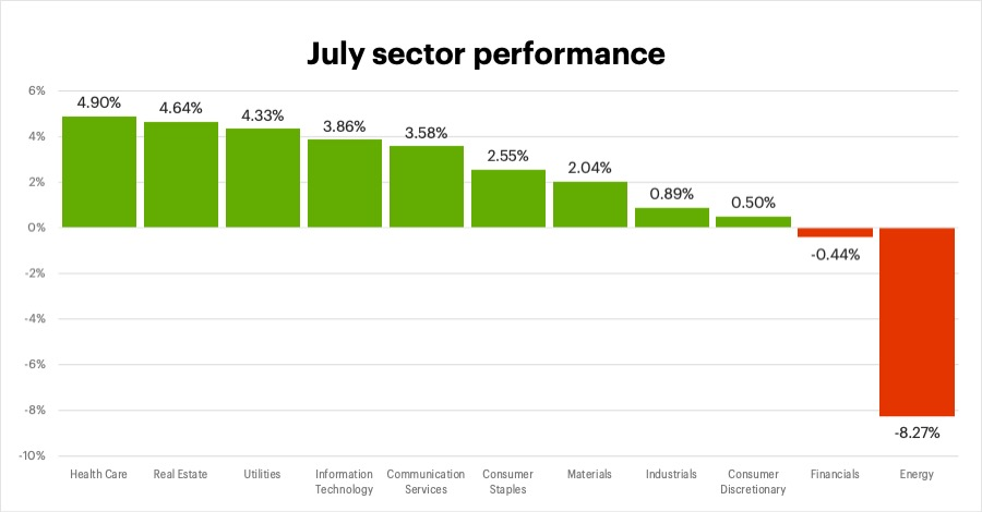 July 2021 sector performance