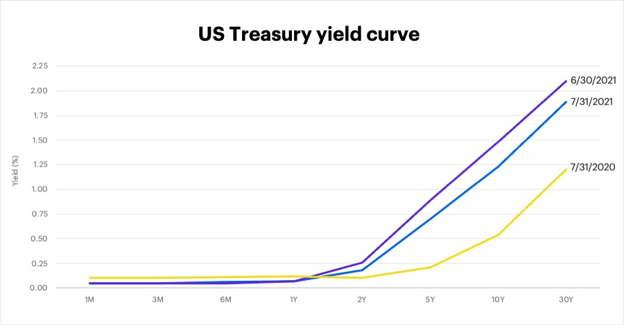 US Treasury yield curve, July 30, 2021