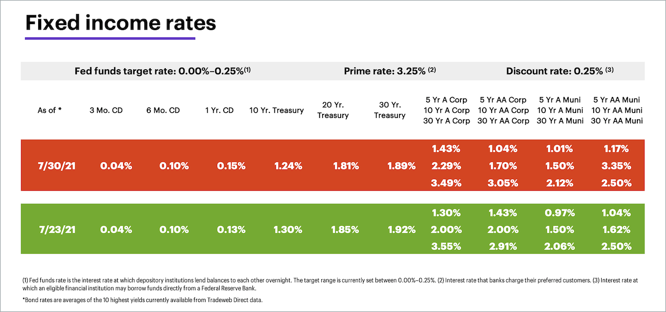 Weekly fixed income rates