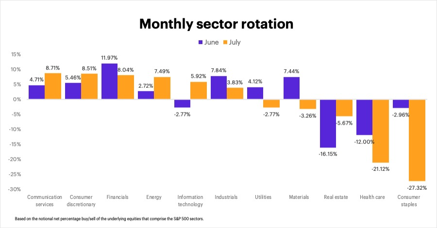 E*TRADE Financial Holdings, LLC today released the data from its monthly sector rotation study, based on the E*TRADE customer net percentage buy/sell behavior for stocks that comprise the S&P 500 sectors.