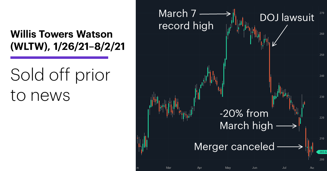 Chart 1: Willis Towers Watson (WLTW), 1/26/21–8/2/21. Willis Towers Watson (WLTW) price chart. Sold off prior to merger news.