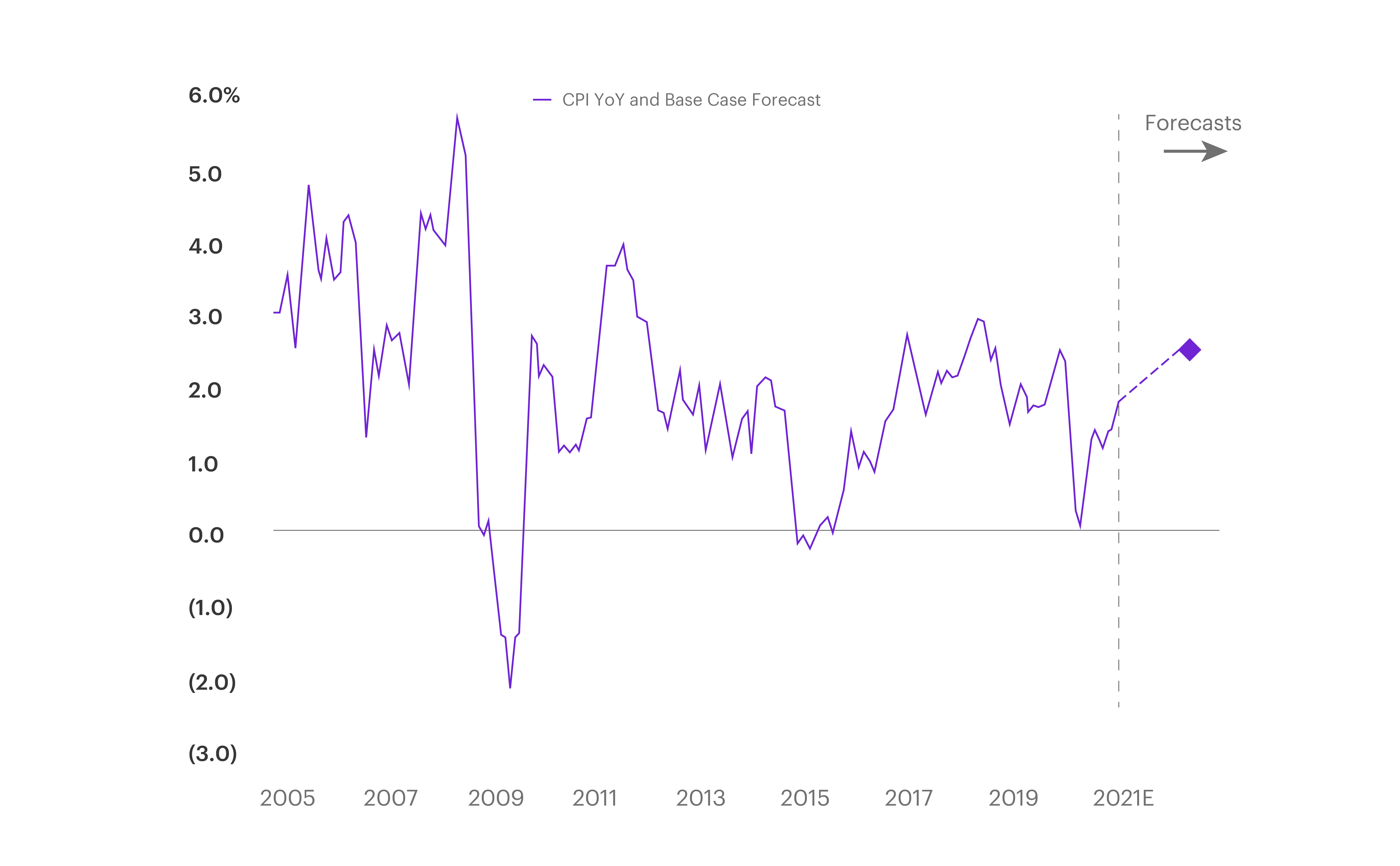Chart - US Consumer Price index year over year Growth and MS Forecasts