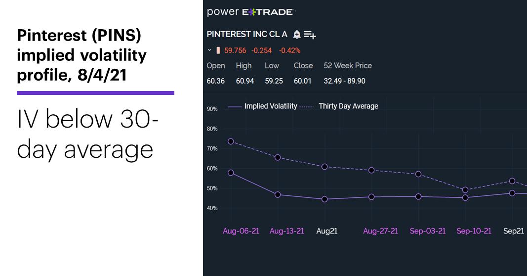 Chart 2: Pinterest (PINS) implied volatility profile, 8/4/21. IV below 30-day average.