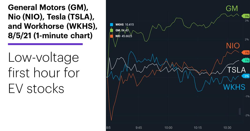 Chart 1: General Motors (GM), Nio (NIO), Tesla (TSLA), and Workhorse (WKHS), 8/5/21 (1-minute chart). Low-voltage EV stocks.