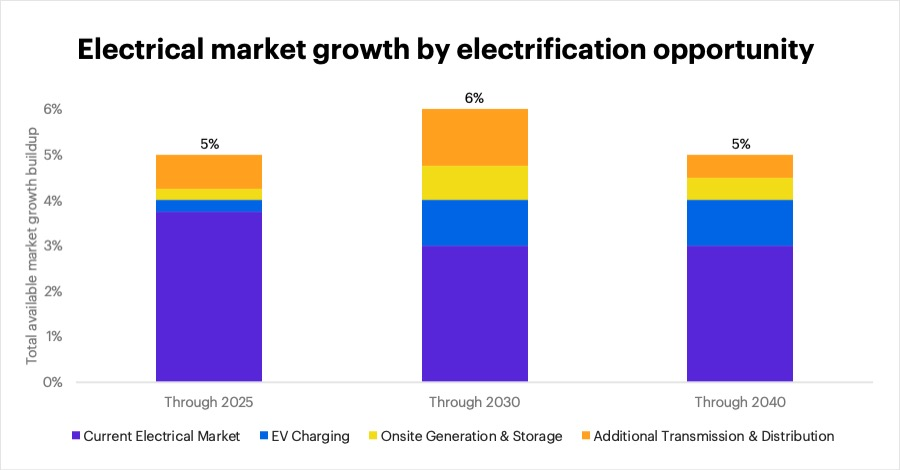 Chart - Electrical market growth by electrification opportunity