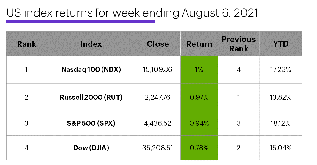 US stock index performance table for week ending 8/6/20. S&P 500 (SPX), Nasdaq 100 (NDX), Russell 2000 (RUT), Dow Jones Industrial Average (DJIA).