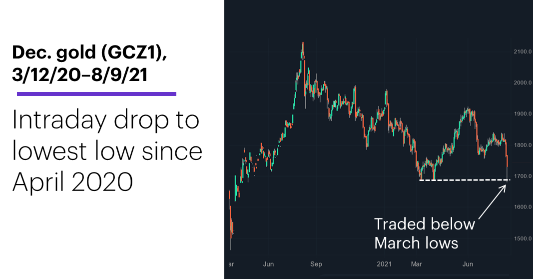 Chart 1: December gold (GCZ1), 3/12/20–8/9/21. December gold futures (GCZ1) price chart. Intraday drop to lowest low since April 2020.