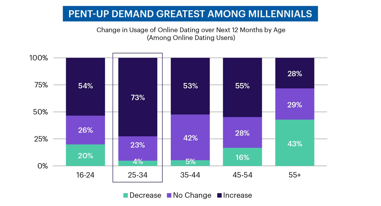 Chart - Pent-up demand greatest among Millennials