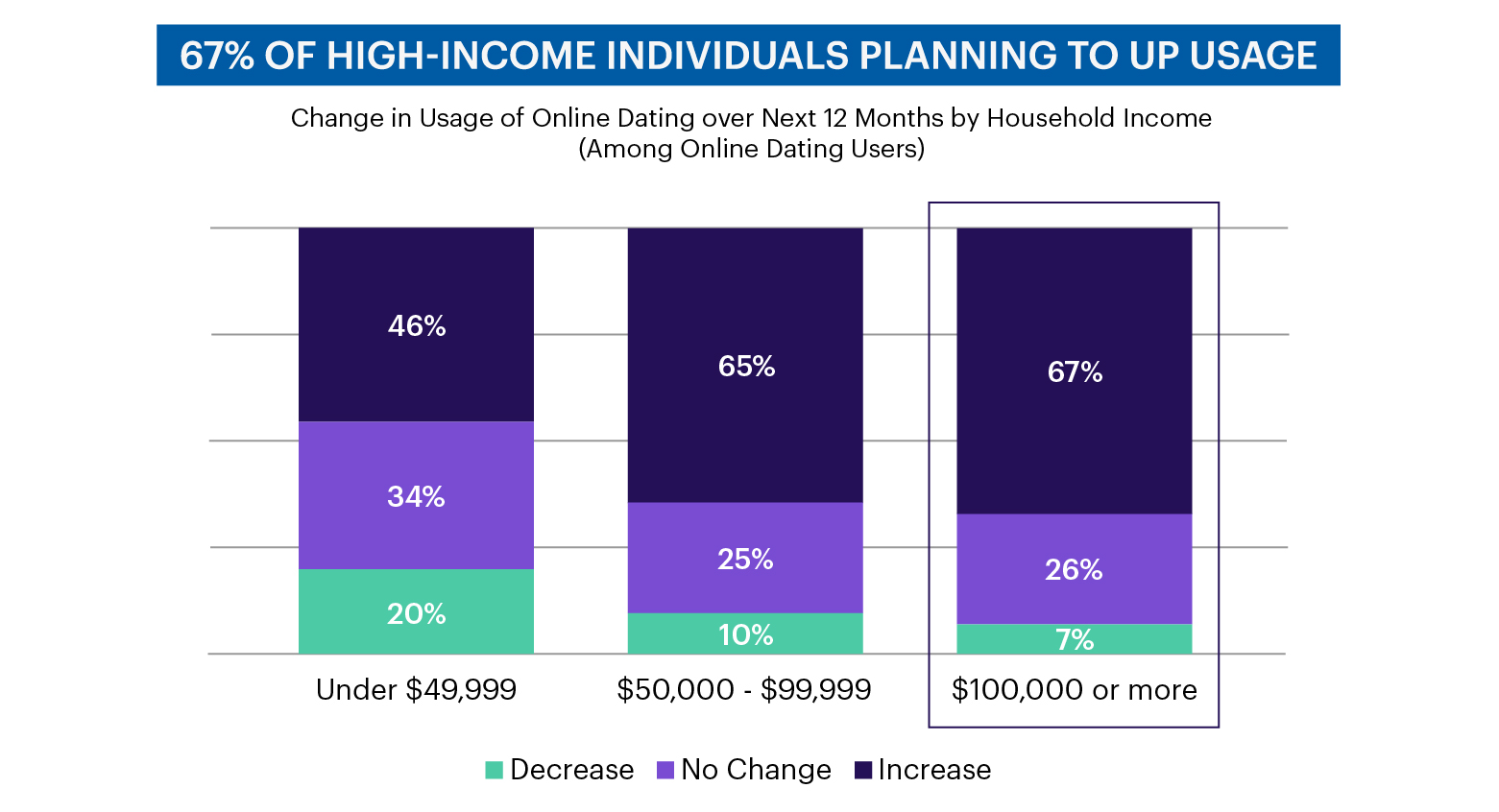 Chart - 67% of high-income individuals planning to up usage