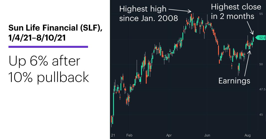Chart 3: Sun Life Financial (SLF), 1/4/21–8/10/21. Sun Life Financial (SLF) price chart. Up 6% after 10% pullback.