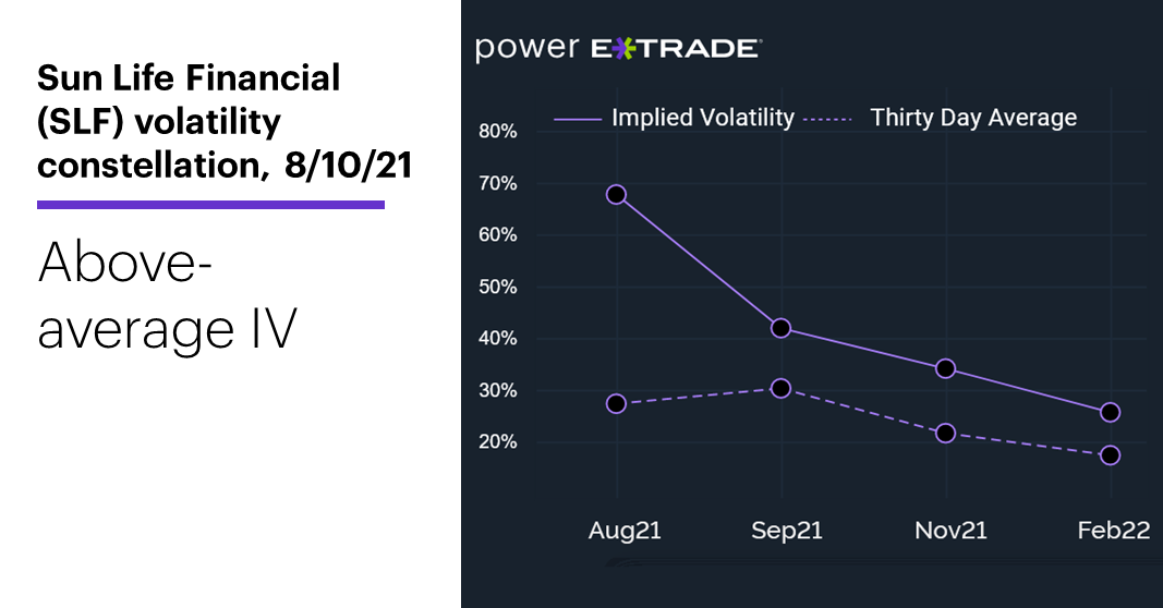 Chart 2: Sun Life Financial (SLF) volatility constellation. Options implied volatility chart. Above-average IV.
