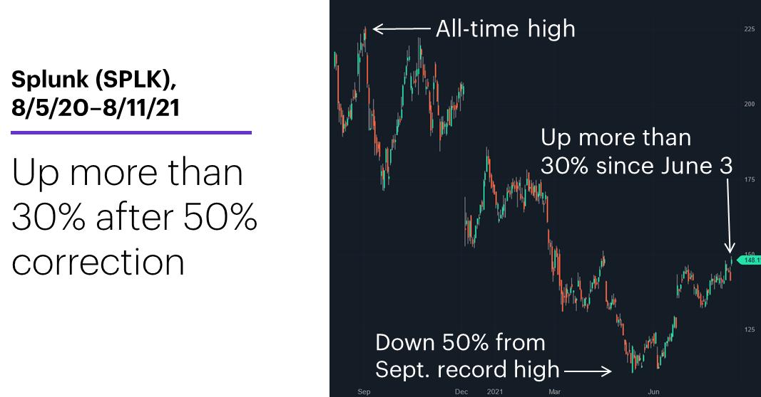 Chart 2: Splunk (SPLK), 8/5/20–8/11/21. Splunk (SPLK) price chart. Up 30% after 50% correction.