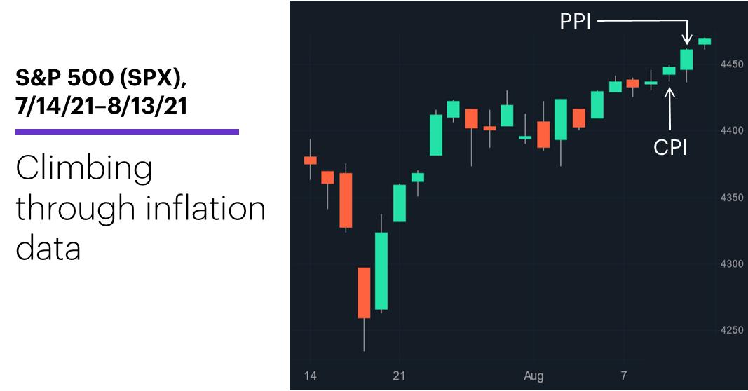 Chart 1: S&P 500 (SPX), 7/14/21–8/13/21. S&P 500 (SPX) price chart. Climbing through inflation data.