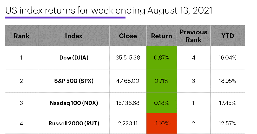 US stock index performance table for week ending 8/13/20. S&P 500 (SPX), Nasdaq 100 (NDX), Russell 2000 (RUT), Dow Jones Industrial Average (DJIA).