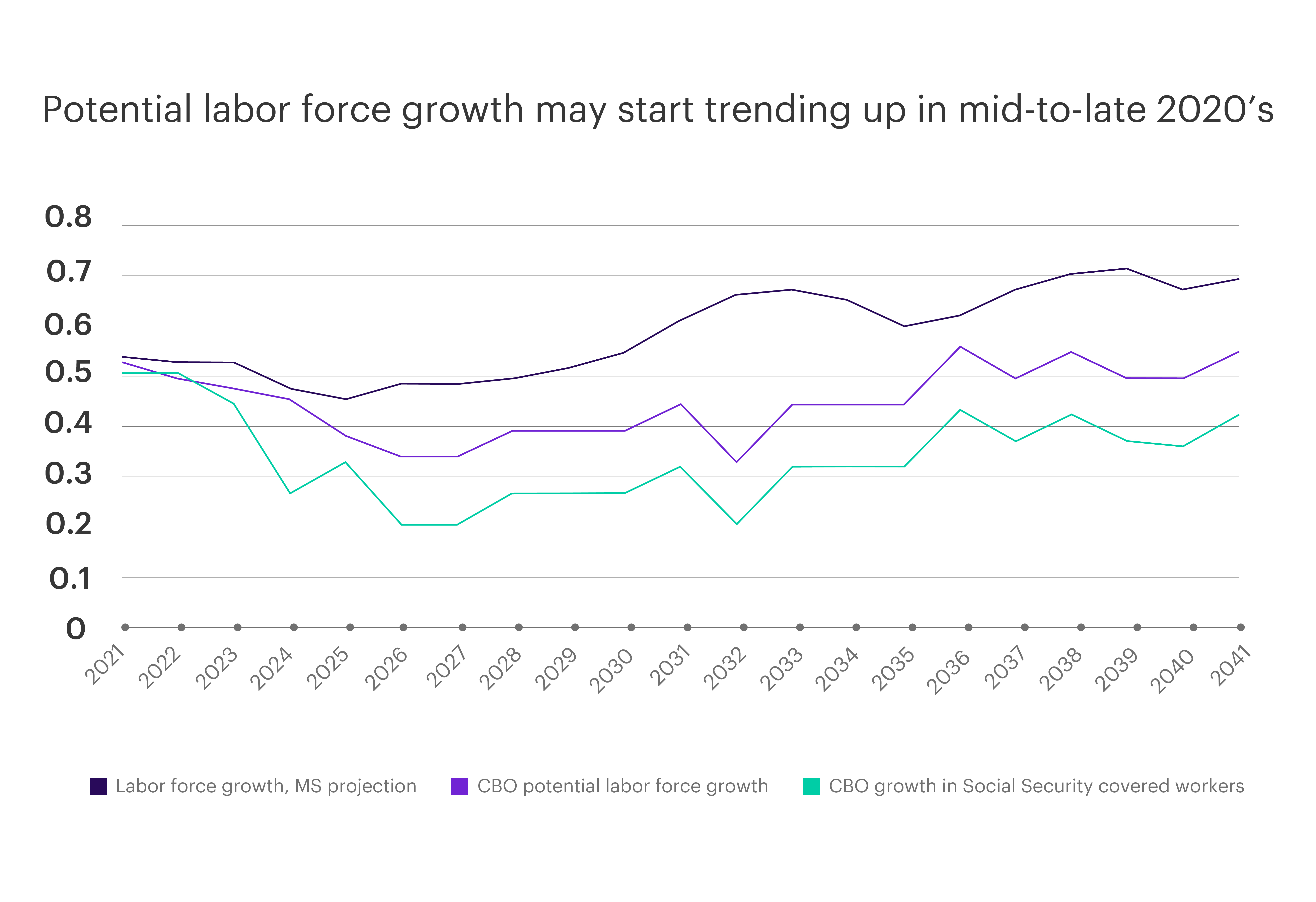 Chart - Potential labor force growth may start trending up in mid-to-late- 2020s