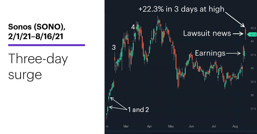 Chart 1: Sonos (SONO), 2/1/21–8/16/21. Sonos (SONO) price chart. Three-day surge.